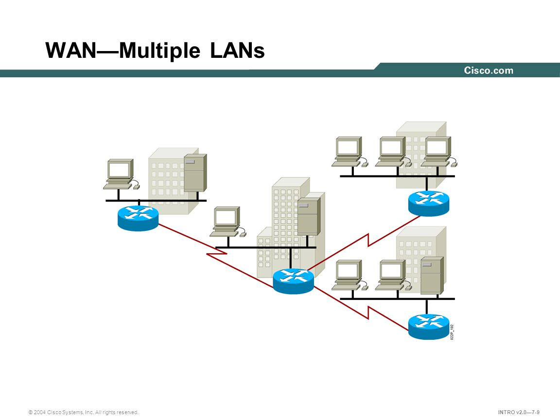 © 2004 Cisco Systems, Inc. All rights reserved. INTRO v2.0—7-9 WAN—Multiple LANs