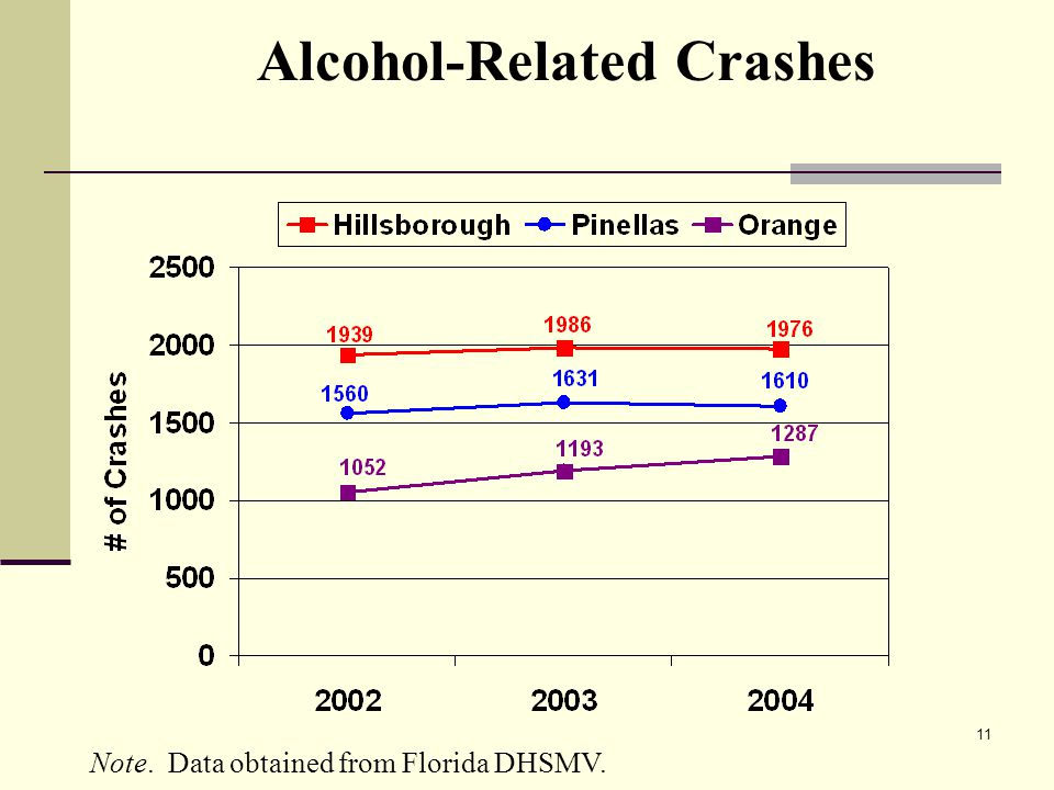 11 Alcohol-Related Crashes Note. Data obtained from Florida DHSMV.
