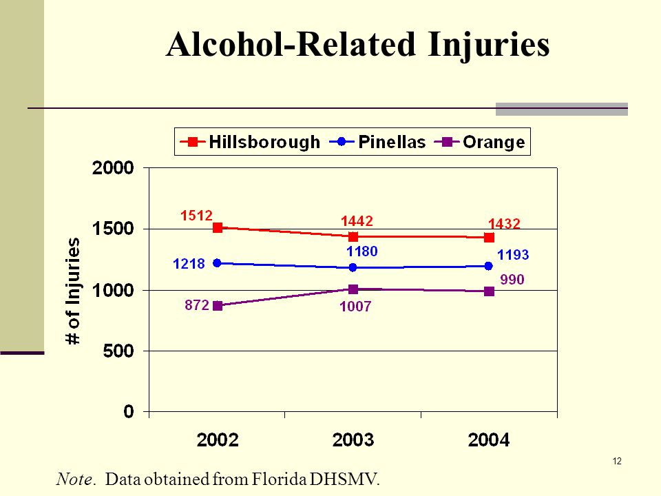 12 Alcohol-Related Injuries Note. Data obtained from Florida DHSMV.
