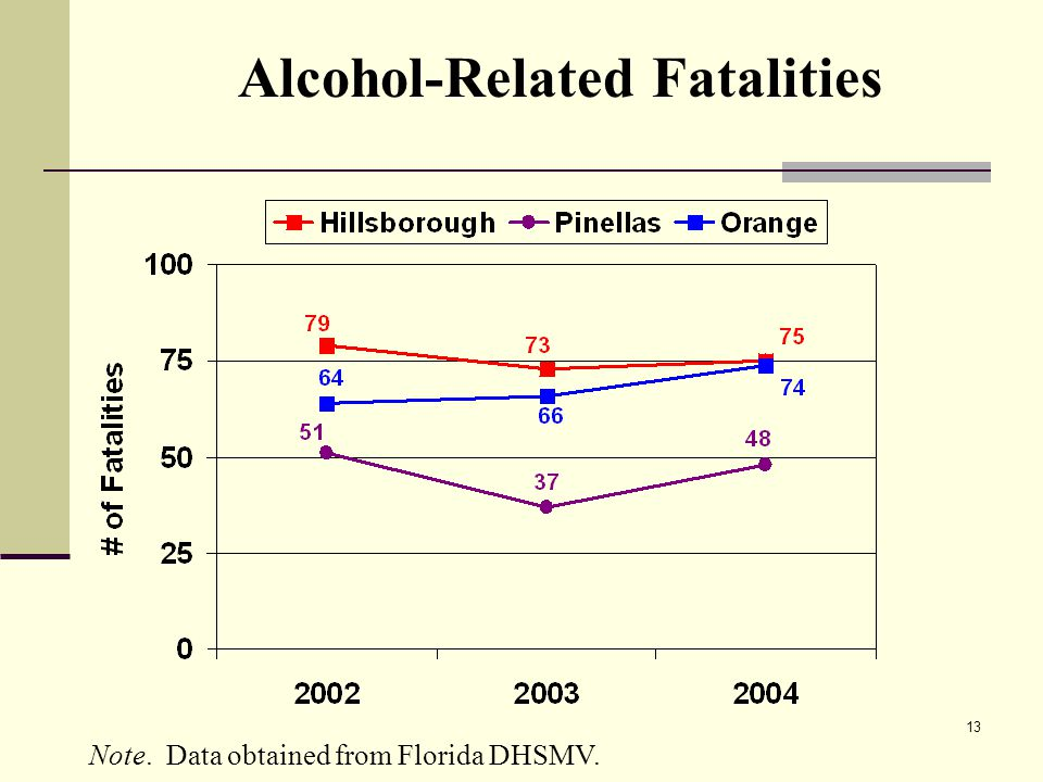 13 Alcohol-Related Fatalities Note. Data obtained from Florida DHSMV.