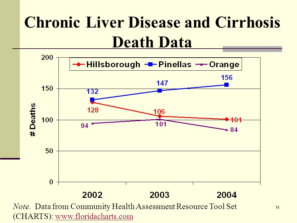 14 Chronic Liver Disease and Cirrhosis Death Data Note.