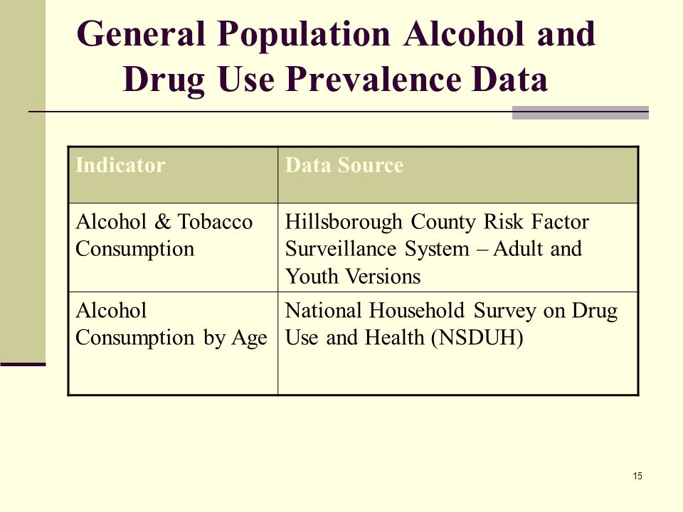 15 General Population Alcohol and Drug Use Prevalence Data IndicatorData Source Alcohol & Tobacco Consumption Hillsborough County Risk Factor Surveillance System – Adult and Youth Versions Alcohol Consumption by Age National Household Survey on Drug Use and Health (NSDUH)