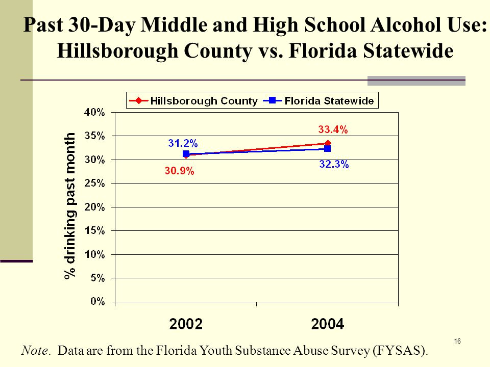 16 Past 30-Day Middle and High School Alcohol Use: Hillsborough County vs.