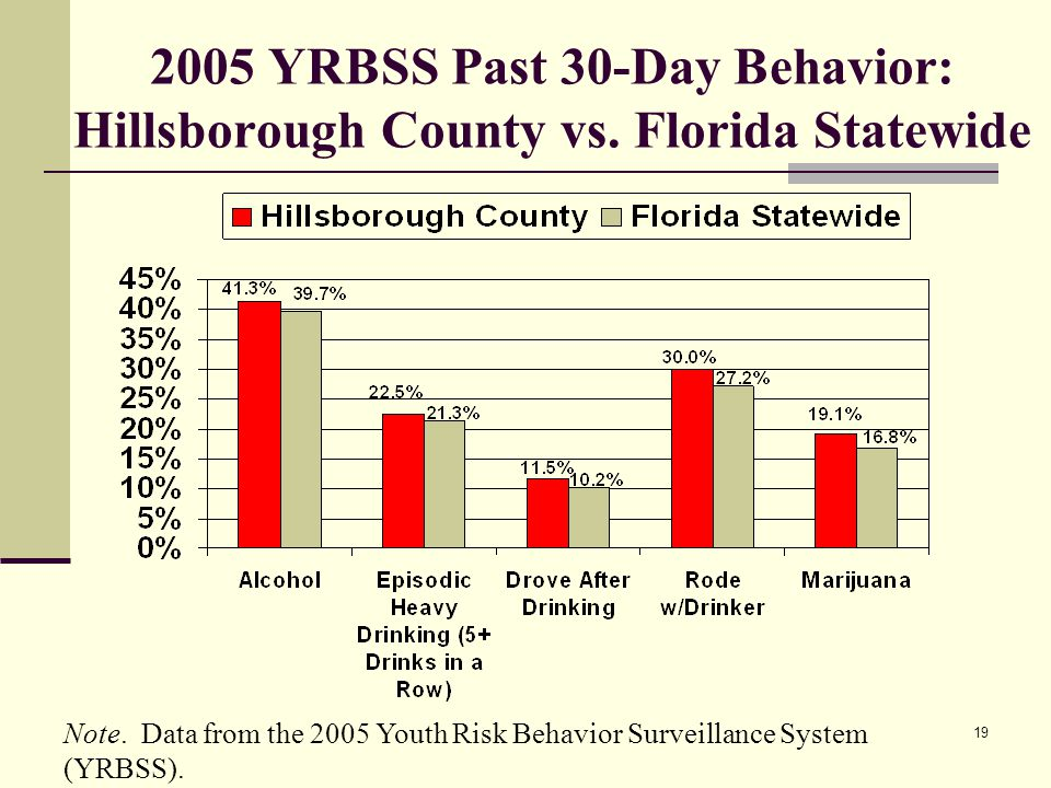 YRBSS Past 30-Day Behavior: Hillsborough County vs.