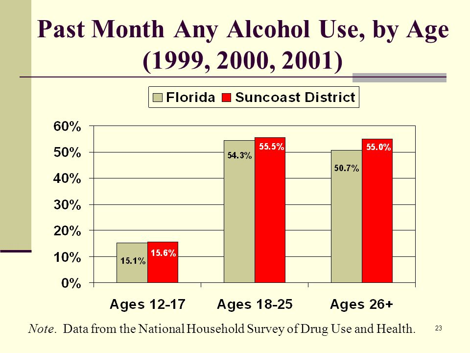 23 Past Month Any Alcohol Use, by Age (1999, 2000, 2001) Note.