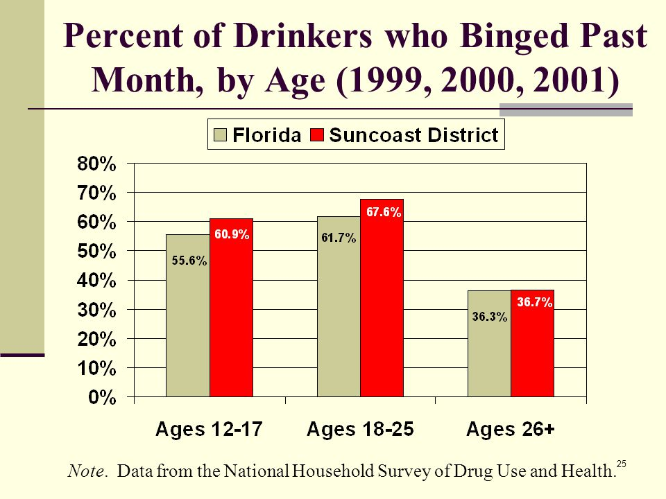 25 Percent of Drinkers who Binged Past Month, by Age (1999, 2000, 2001) Note.