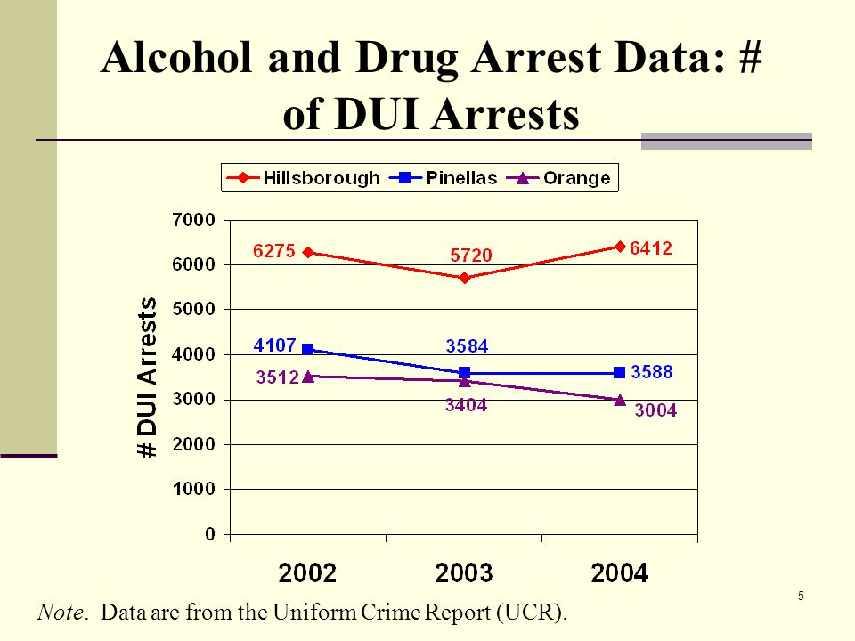 5 Alcohol and Drug Arrest Data: # of DUI Arrests Note.