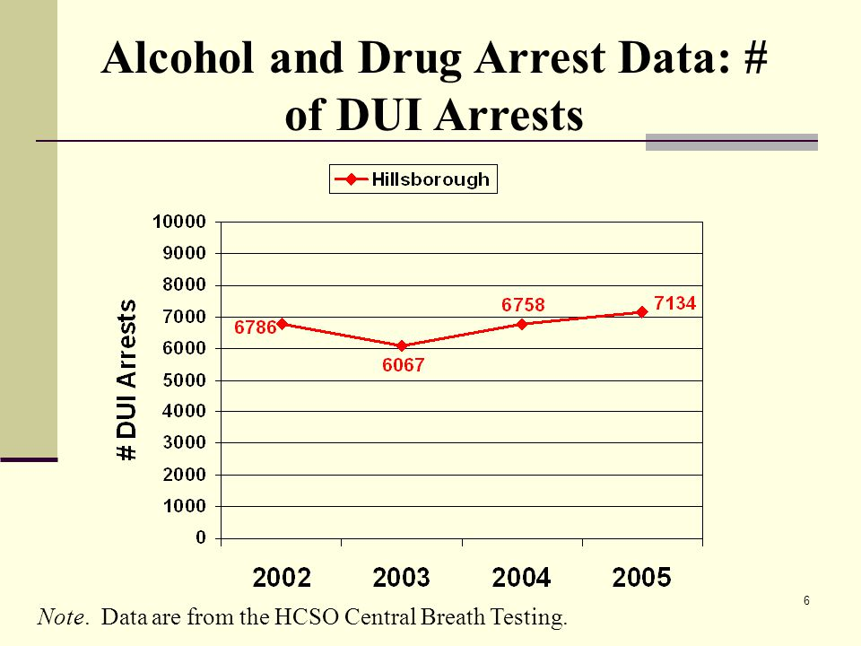 6 Alcohol and Drug Arrest Data: # of DUI Arrests Note.