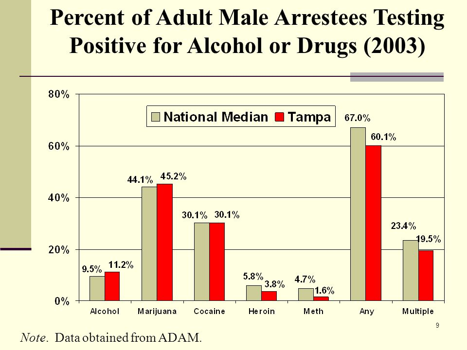 9 Percent of Adult Male Arrestees Testing Positive for Alcohol or Drugs (2003) Note.