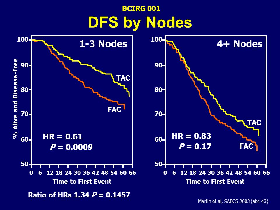 TAC Improves DFS And OS Over FAC In Node Positive Early Breast