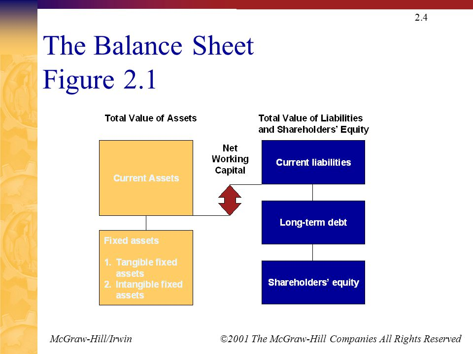McGraw-Hill/Irwin ©2001 The McGraw-Hill Companies All Rights Reserved 2.4 The Balance Sheet Figure 2.1