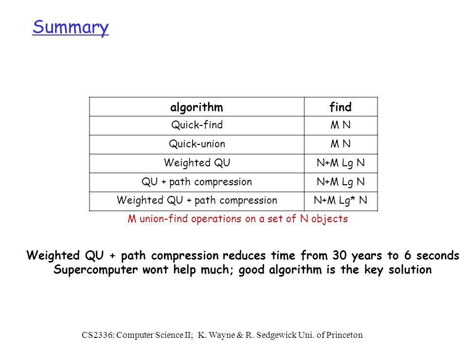 Algorithm and data structure  Overview Programming and