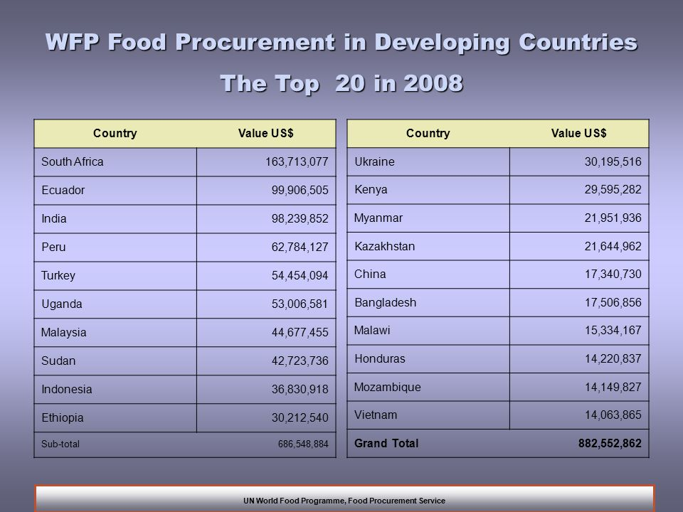WFP Food Procurement in Developing Countries The Top 20 in 2008 UN World Food Programme, Food Procurement Service CountryValue US$ South Africa163,713,077 Ecuador99,906,505 India98,239,852 Peru62,784,127 Turkey54,454,094 Uganda53,006,581 Malaysia44,677,455 Sudan42,723,736 Indonesia36,830,918 Ethiopia30,212,540 Sub-total686,548,884 CountryValue US$ Ukraine30,195,516 Kenya29,595,282 Myanmar21,951,936 Kazakhstan21,644,962 China17,340,730 Bangladesh17,506,856 Malawi15,334,167 Honduras14,220,837 Mozambique14,149,827 Vietnam14,063,865 Grand Total882,552,862