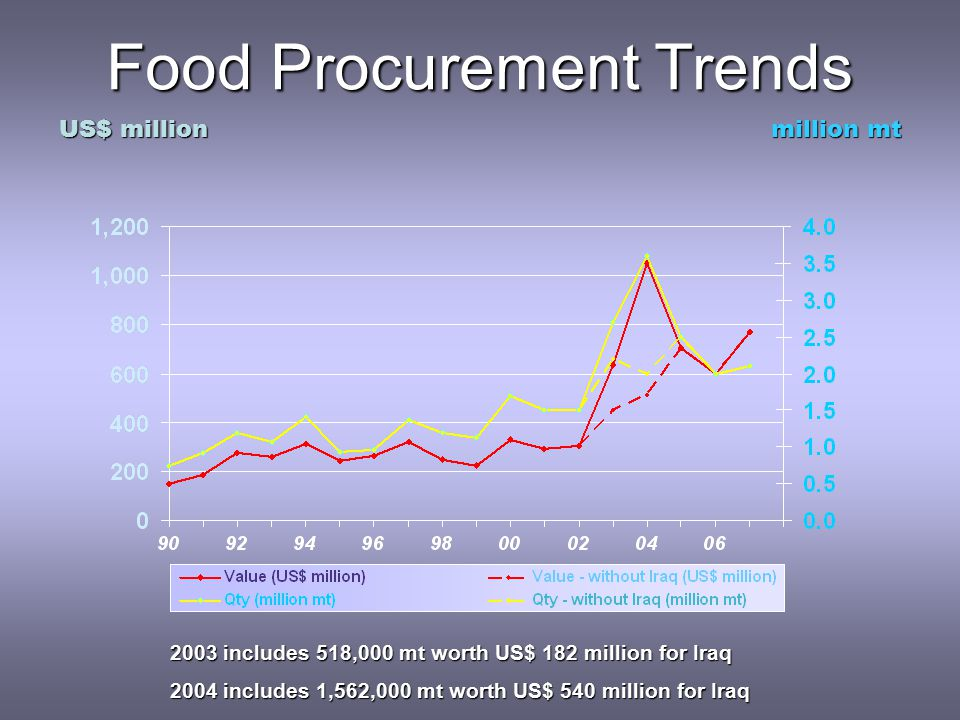 2003 includes 518,000 mt worth US$ 182 million for Iraq 2004 includes 1,562,000 mt worth US$ 540 million for Iraq Food Procurement Trends million mt US$ million
