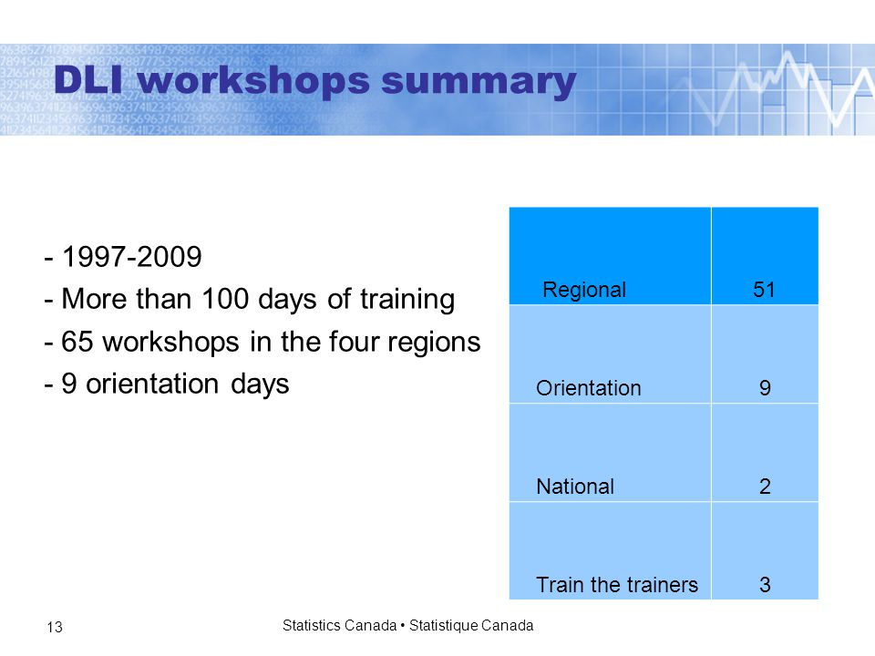 Statistics Canada Statistique Canada 13 Regional51 Orientation9 National2 Train the trainers3 DLI workshops summary More than 100 days of training - 65 workshops in the four regions - 9 orientation days