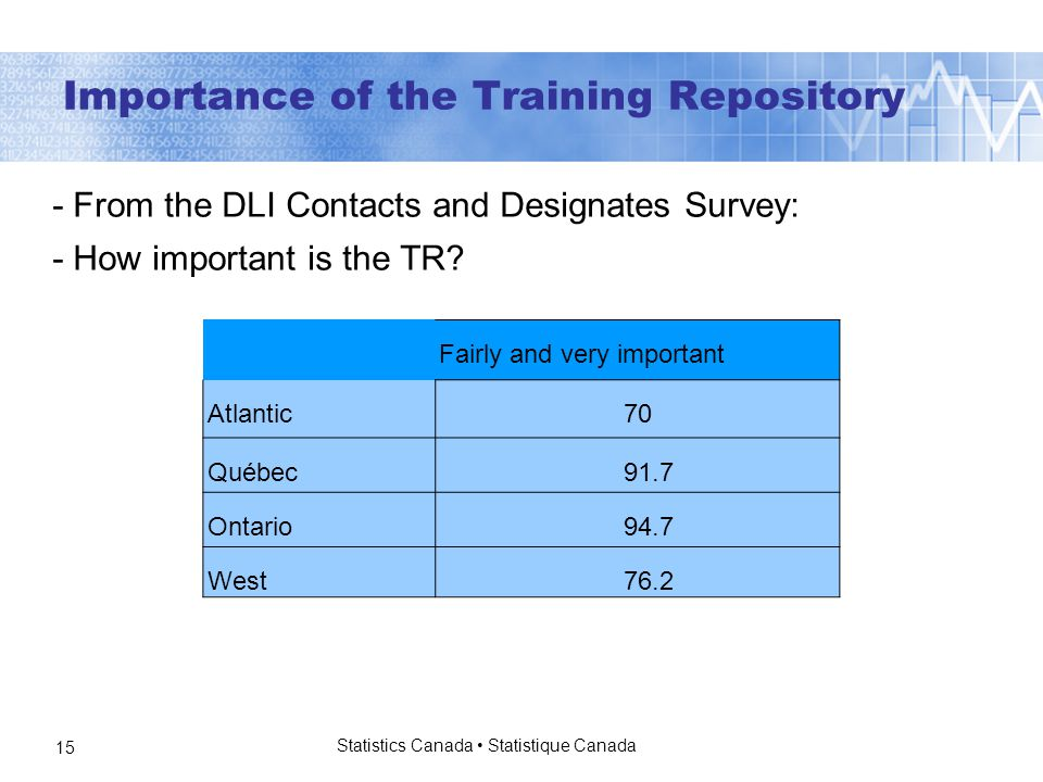 Statistics Canada Statistique Canada 15 Importance of the Training Repository - From the DLI Contacts and Designates Survey: - How important is the TR.
