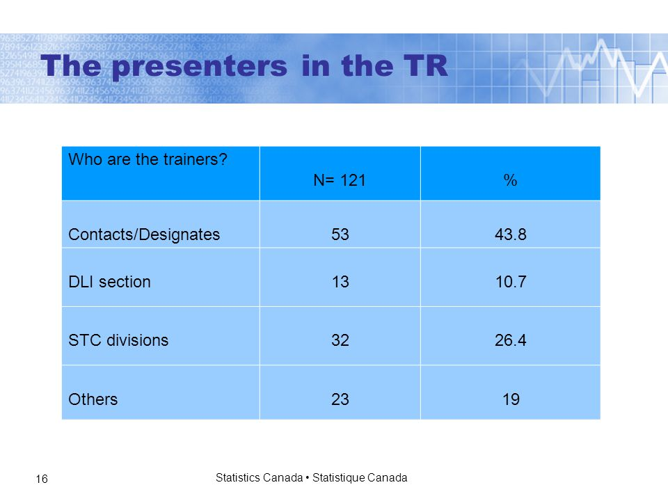 Statistics Canada Statistique Canada 16 The presenters in the TR Who are the trainers.