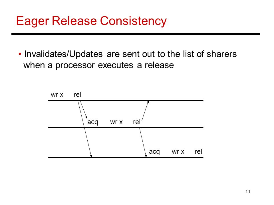 11 Eager Release Consistency Invalidates/Updates are sent out to the list of sharers when a processor executes a release acqwr xrel wr xrel acqwr xrel