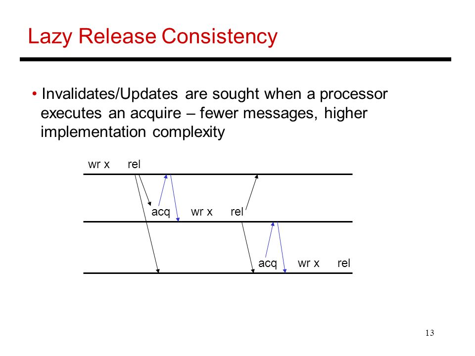 13 Lazy Release Consistency Invalidates/Updates are sought when a processor executes an acquire – fewer messages, higher implementation complexity acqwr xrel wr xrel acqwr xrel