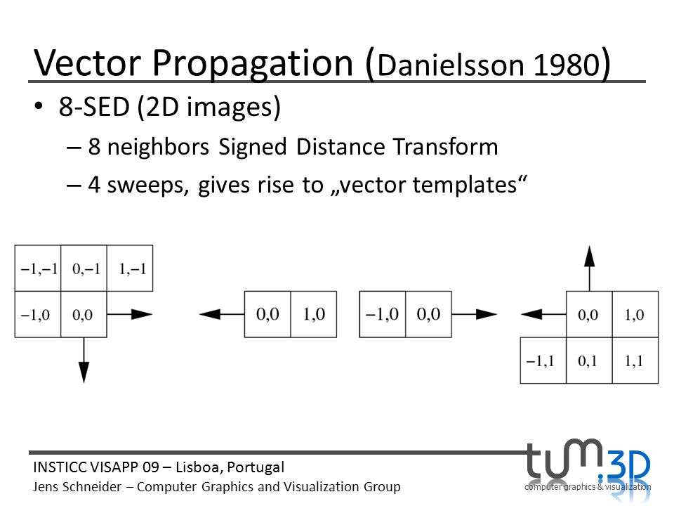 Computer graphics & visualization Jens Schneider Martin