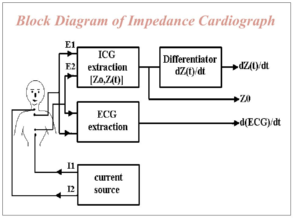 A Thoracic Impedance Simulator For Impedance Cardiography Vinod K