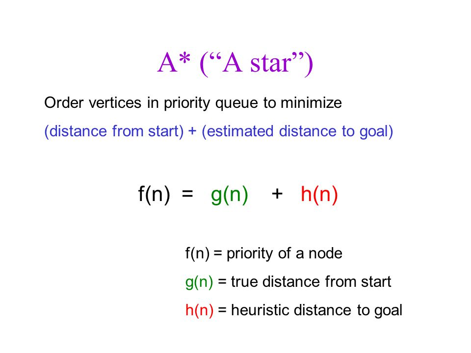 A* ( A star ) Order vertices in priority queue to minimize (distance from start) + (estimated distance to goal) f(n) = g(n) + h(n) f(n) = priority of a node g(n) = true distance from start h(n) = heuristic distance to goal
