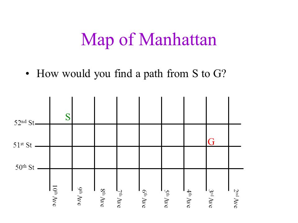 Map of Manhattan How would you find a path from S to G.