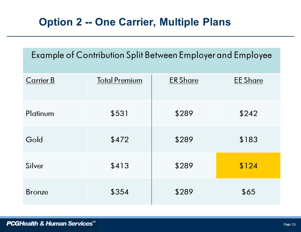 Page 15 Option 2 -- One Carrier, Multiple Plans Example of Contribution Split Between Employer and Employee Carrier BTotal PremiumER ShareEE Share Platinum$531$289$242 Gold$472$289$183 Silver$413$289$124 Bronze$354$289$65