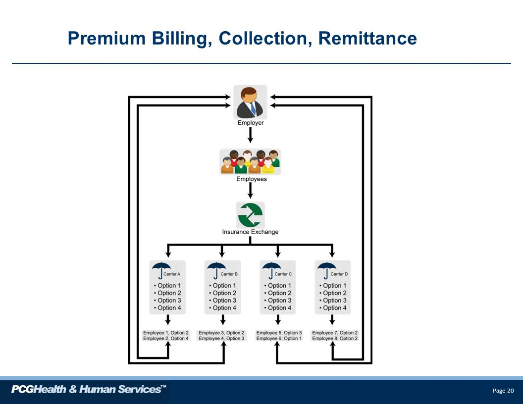 Page 20 Premium Billing, Collection, Remittance