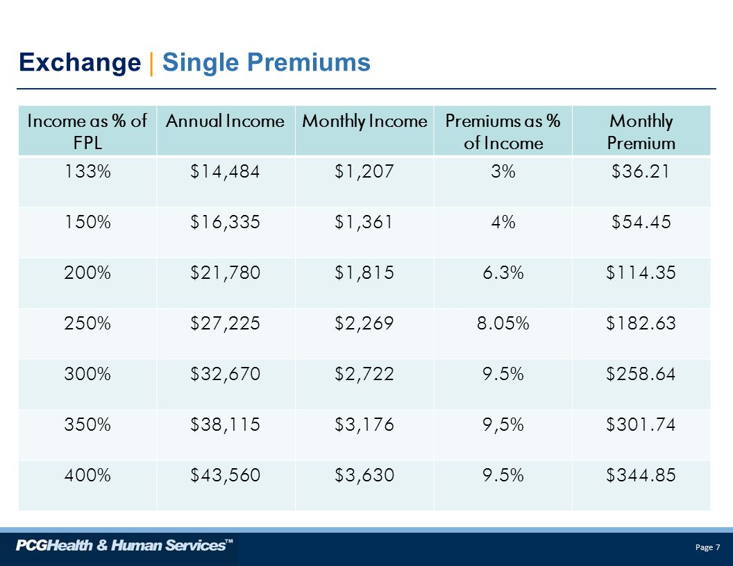 Page 7 Income as % of FPL Annual IncomeMonthly IncomePremiums as % of Income Monthly Premium 133%$14,484$1,2073%$ %$16,335$1,3614%$ %$21,780$1,8156.3%$ %$27,225$2, %$ %$32,670$2,7229.5%$ %$38,115$3,1769,5%$ %$43,560$3,6309.5%$ Exchange | Single Premiums