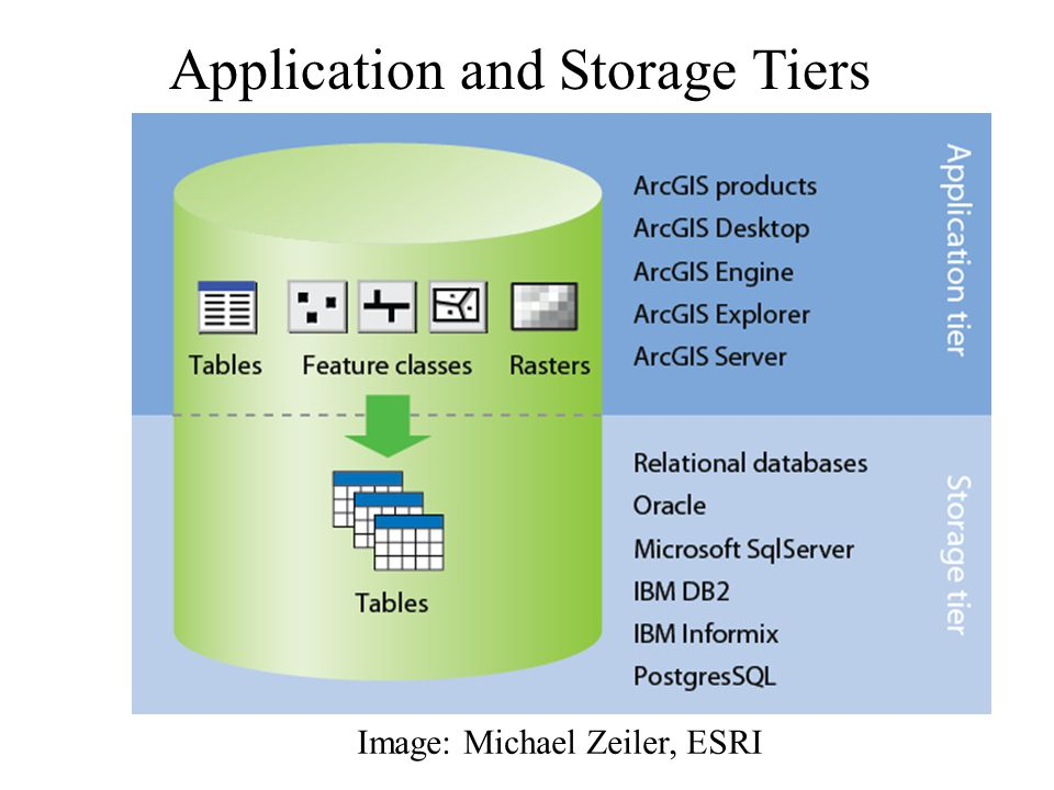 Image: Michael Zeiler, ESRI Application and Storage Tiers