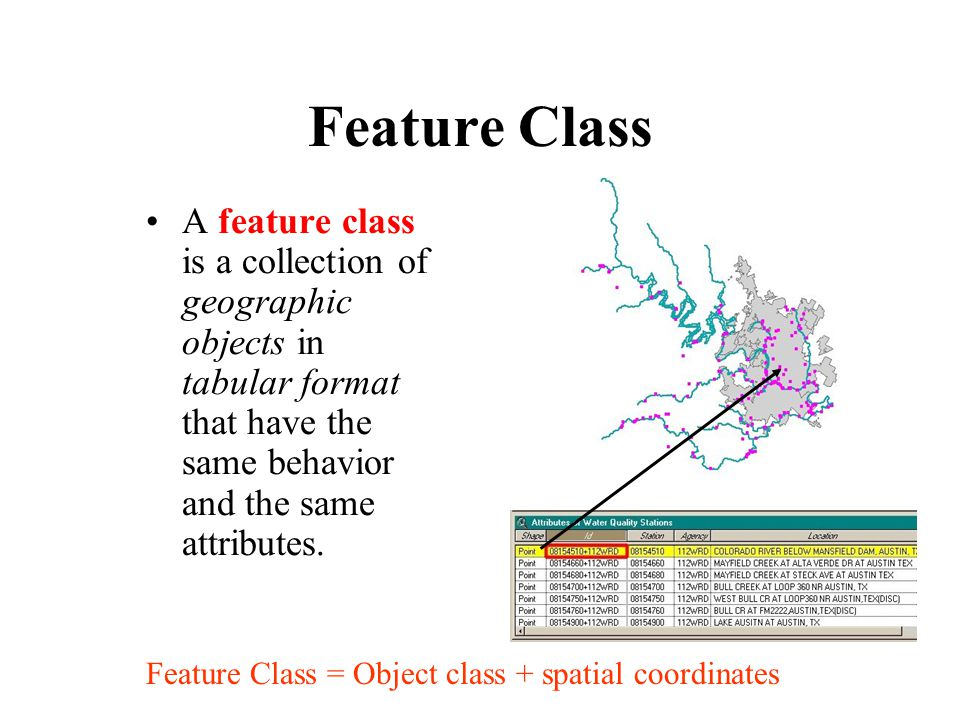 Feature Class A feature class is a collection of geographic objects in tabular format that have the same behavior and the same attributes.
