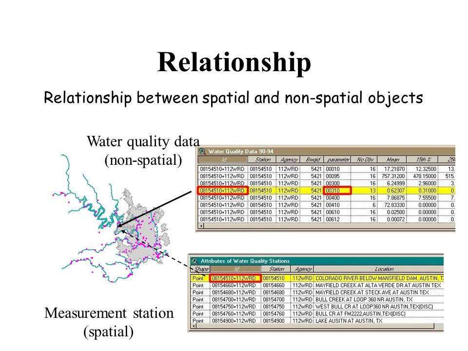 Relationship Relationship between spatial and non-spatial objects Water quality data (non-spatial) Measurement station (spatial)