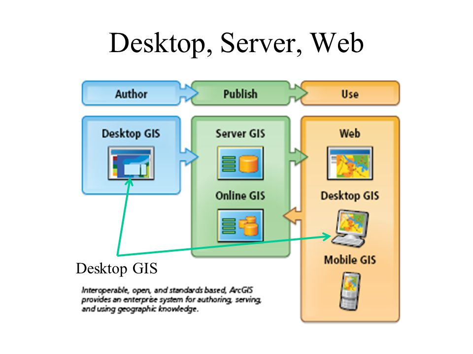 Desktop, Server, Web Desktop GIS