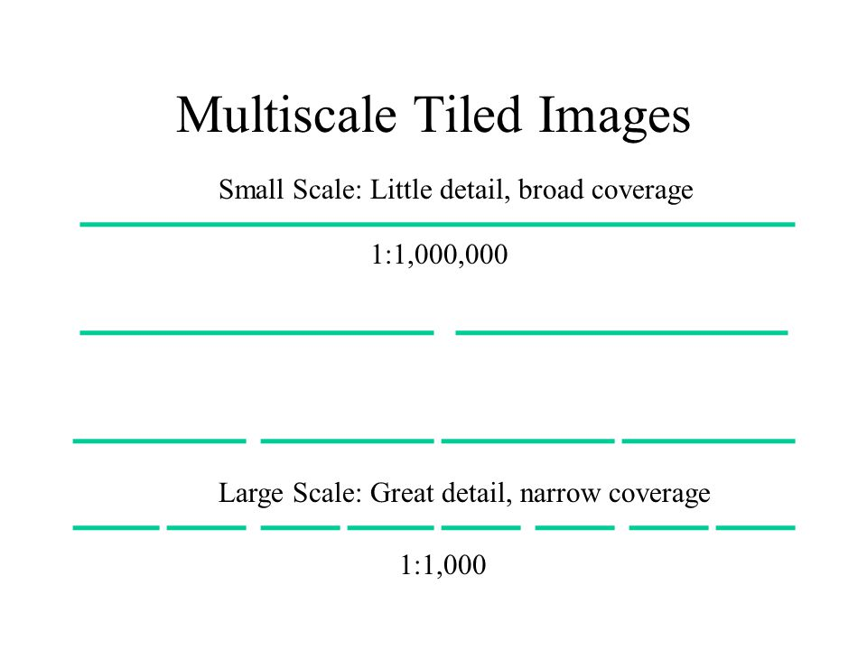 Multiscale Tiled Images Small Scale: Little detail, broad coverage Large Scale: Great detail, narrow coverage 1:1,000 1:1,000,000