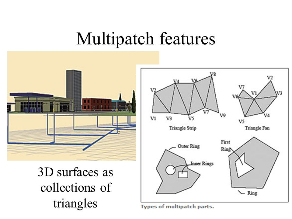Multipatch features 3D surfaces as collections of triangles