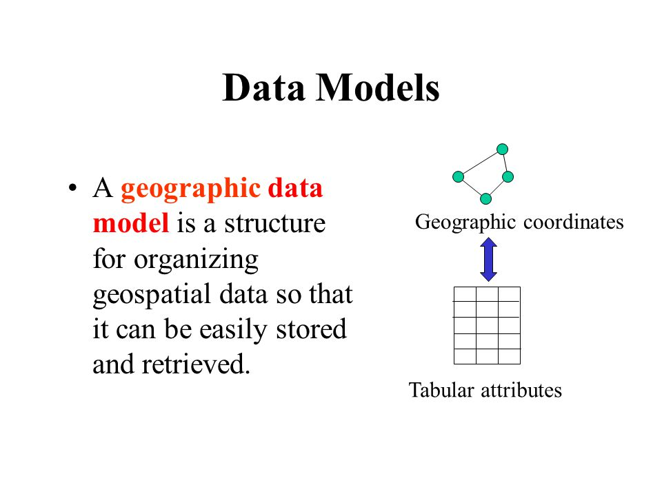 Data Models A geographic data model is a structure for organizing geospatial data so that it can be easily stored and retrieved.
