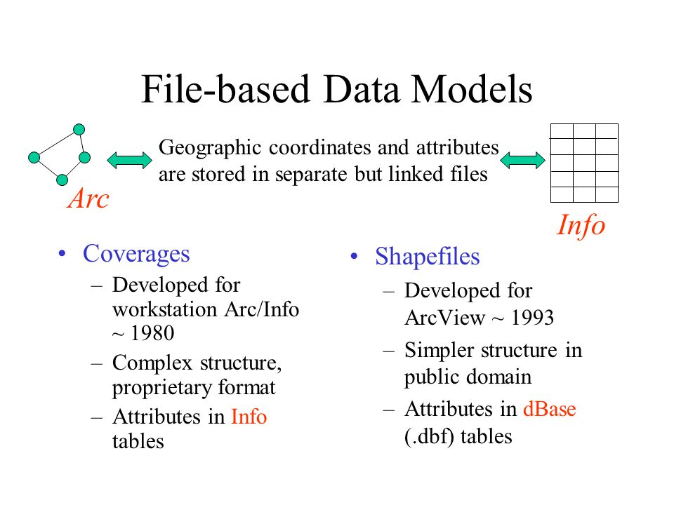 File-based Data Models Coverages –Developed for workstation Arc/Info ~ 1980 –Complex structure, proprietary format –Attributes in Info tables Shapefiles –Developed for ArcView ~ 1993 –Simpler structure in public domain –Attributes in dBase (.dbf) tables Geographic coordinates and attributes are stored in separate but linked files Arc Info