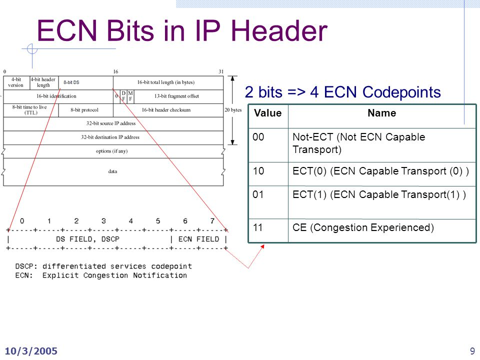 Explicit Congestion Notification (ECN) RFC 3168 Justin Yackoski ...