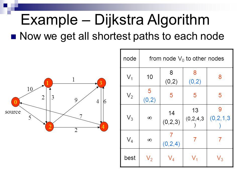 Graph II MST, Shortest Path  Graph Terminology Node (vertex