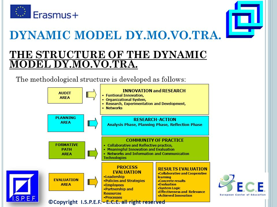 The methodological structure is developed as follows: DYNAMIC MODEL DY.MO.VO.TRA.