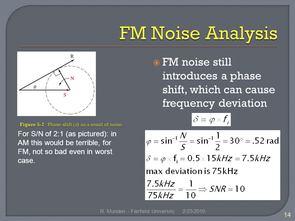 FM noise still introduces a phase shift, which can cause frequency deviation For S/N of 2:1 (as pictured): in AM this would be terrible, for FM, not so bad even in worst case.