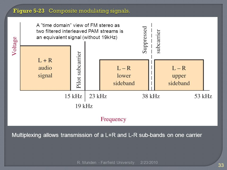 Multiplexing allows transmission of a L+R and L-R sub-bands on one carrier 2/23/ R.