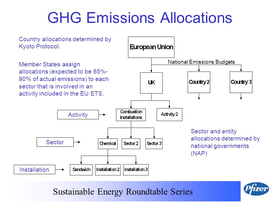 Sustainable Energy Roundtable Series GHG Emissions Allocations Country allocations determined by Kyoto Protocol.