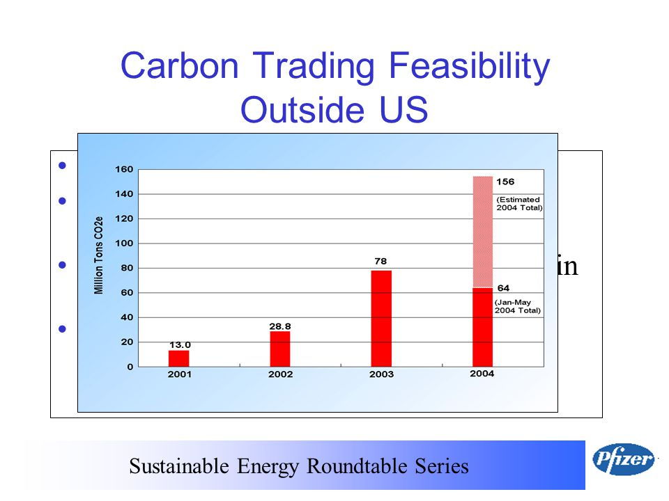 Sustainable Energy Roundtable Series Carbon Trading Feasibility Outside US Active global markets US firms may purchase credits but may not sell credits generated in US Most reduction opportunities for Pfizer in US No incentive to participate