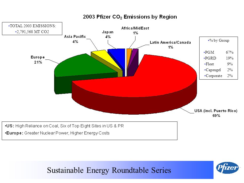 Sustainable Energy Roundtable Series % by Group PGM 67% PGRD 19% Fleet 9% Capsugel 2% Corporate 2% TOTAL 2003 EMISSIONS: 2,791,568 MT CO2