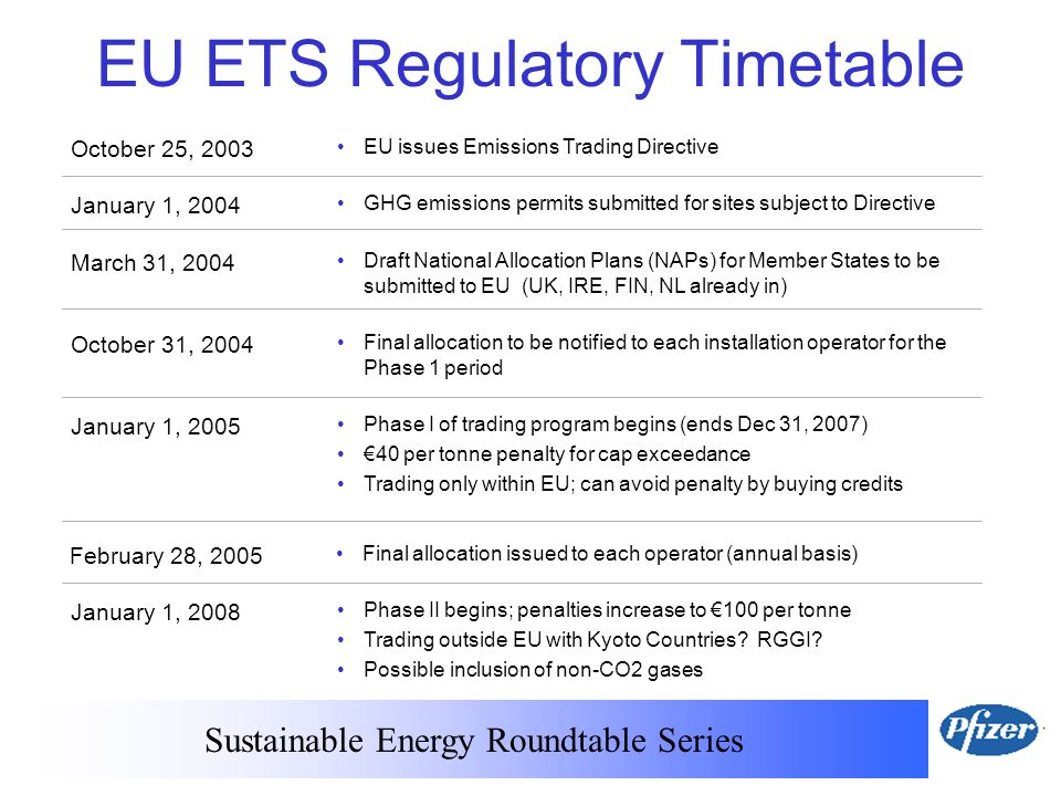 Sustainable Energy Roundtable Series EU ETS Regulatory Timetable October 25, 2003 EU issues Emissions Trading Directive January 1, 2004 GHG emissions permits submitted for sites subject to Directive March 31, 2004 Draft National Allocation Plans (NAPs) for Member States to be submitted to EU (UK, IRE, FIN, NL already in) January 1, 2005 Phase I of trading program begins (ends Dec 31, 2007) €40 per tonne penalty for cap exceedance Trading only within EU; can avoid penalty by buying credits January 1, 2008 Phase II begins; penalties increase to €100 per tonne Trading outside EU with Kyoto Countries.