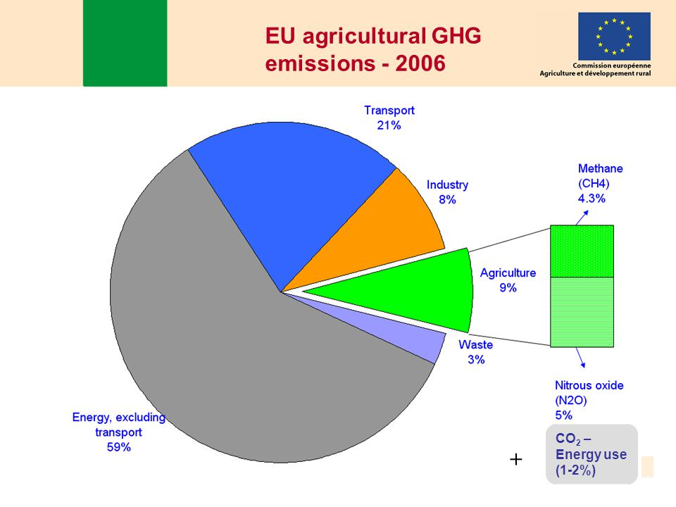 EastAgri, October 2010, Roundtable on climate change and agriculture 4 EU agricultural GHG emissions CO 2 – Energy use (1-2%) 