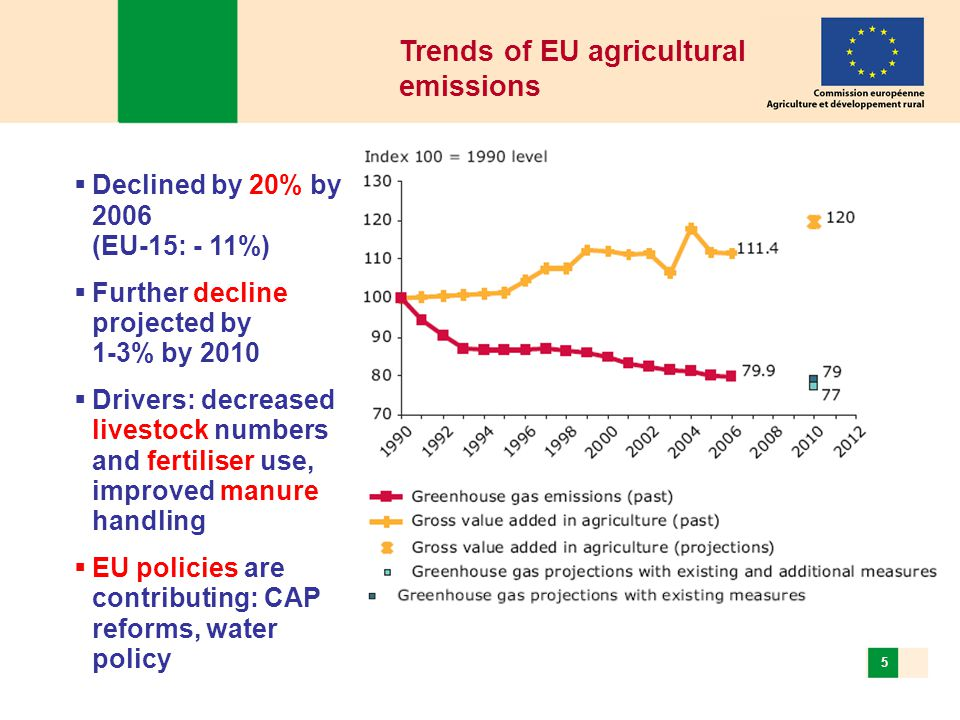 EastAgri, October 2010, Roundtable on climate change and agriculture 5  Declined by 20% by 2006 (EU-15: - 11%)  Further decline projected by 1-3% by 2010  Drivers: decreased livestock numbers and fertiliser use, improved manure handling  EU policies are contributing: CAP reforms, water policy Trends of EU agricultural emissions