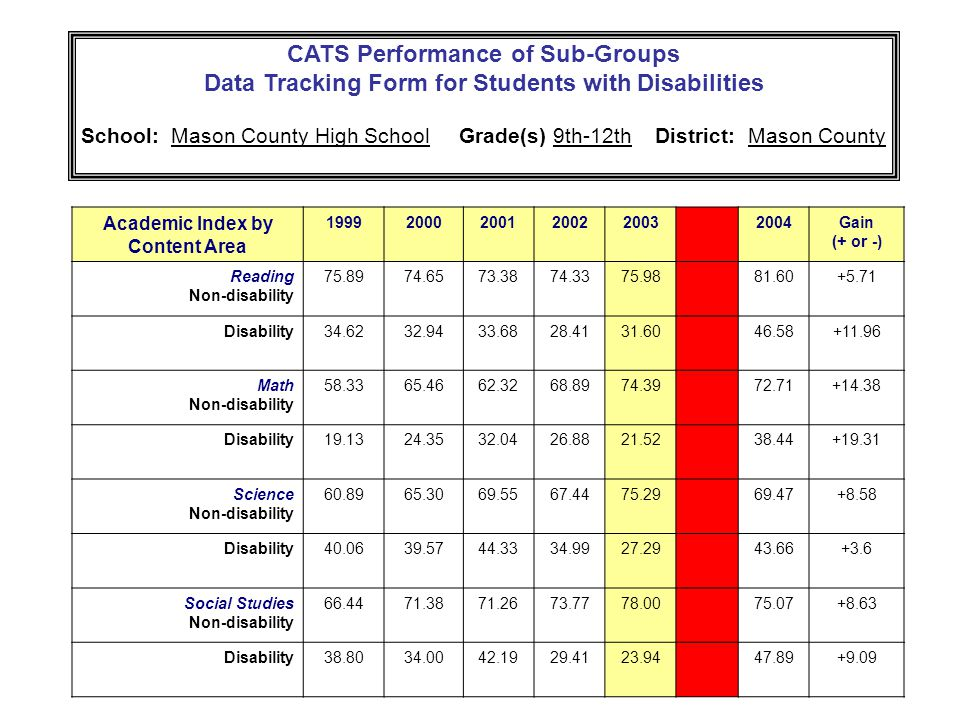 CATS Performance of Sub-Groups Data Tracking Form for Students with Disabilities School: Mason County High School Grade(s) 9th-12th District: Mason County Academic Index by Content Area Gain (+ or -) Reading Non-disability Disability Math Non-disability Disability Science Non-disability Disability Social Studies Non-disability Disability